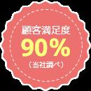 お客様満足度90%(当社調べ)